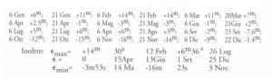 equazione-tempo